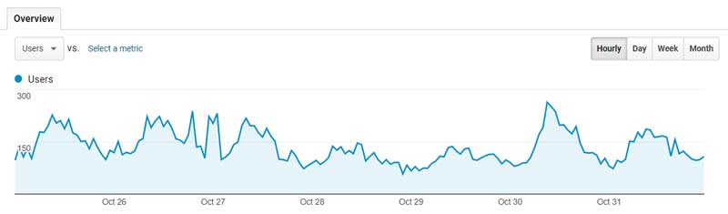 Google Analytics Graph shoing traffic spiking