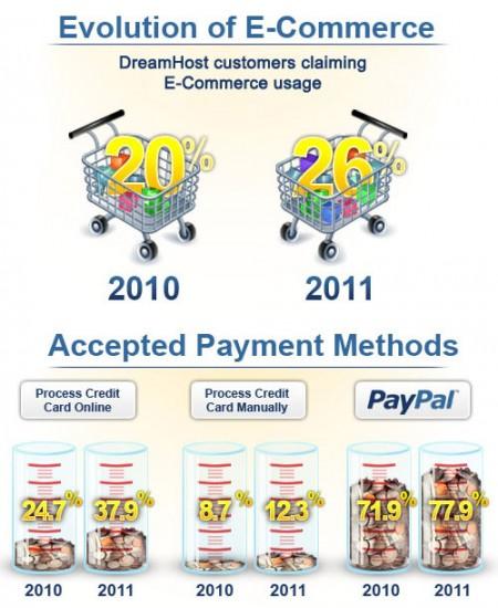 E-Commerce Infographic COMIN' ATCHA!