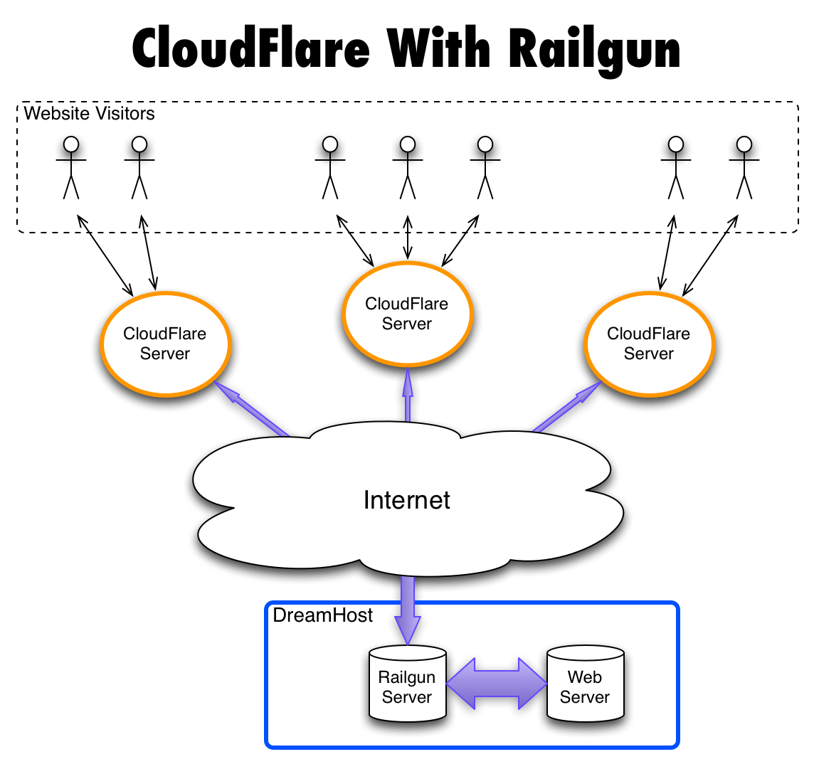 CloudFlare With Railgun