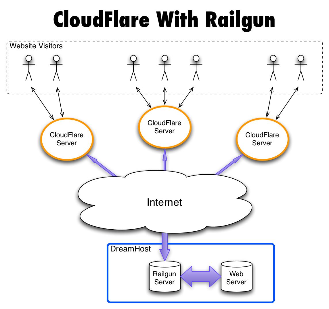 CloudFlare With Railgun