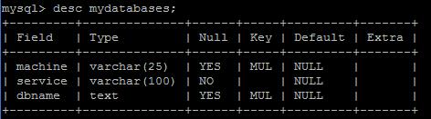 mydatabases