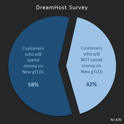 DreamHost_Survey_New_gTLDs_domain_name_2016