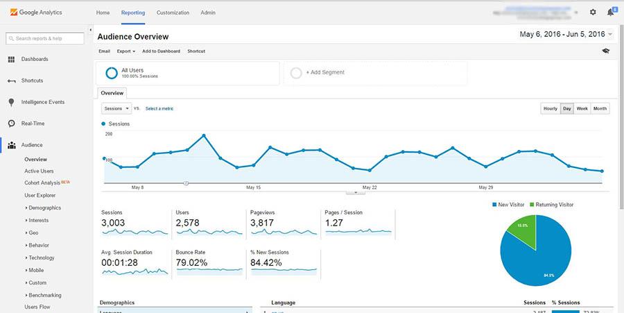 google analytics web dashboard