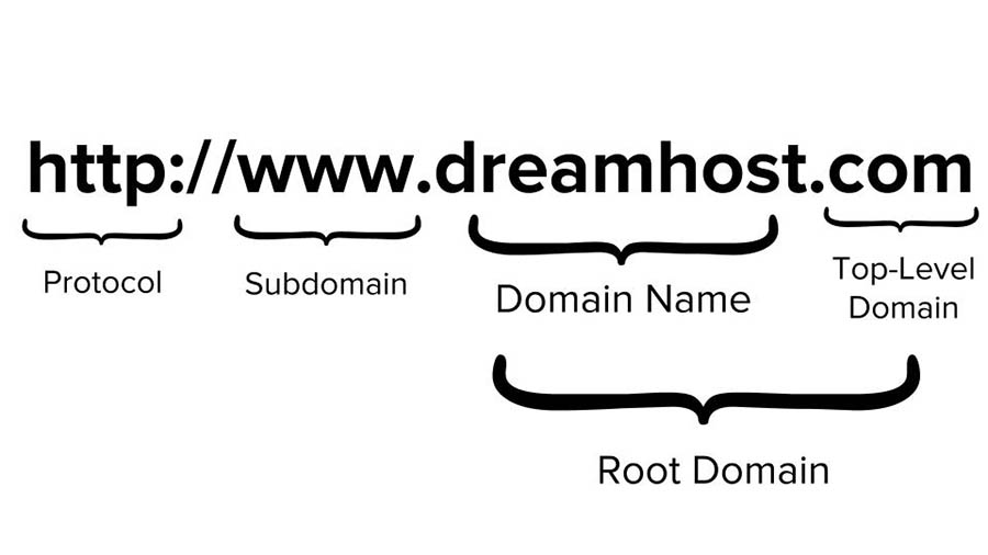 The Top 11 SEO Best Practices for Domains - DreamHost